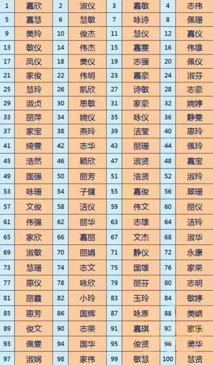 广东方人最酷爱宗的100个名字