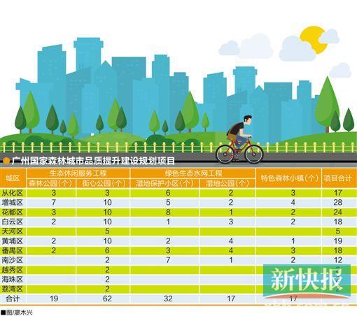 """谁说广州只有石屎森林? 3年内将建数十个""""森林"""""""
