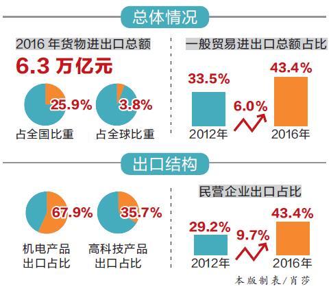 广东货物进出口连续31年全国第一 外贸大省地位巩固