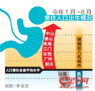 广东今年前8个月出生百万人口