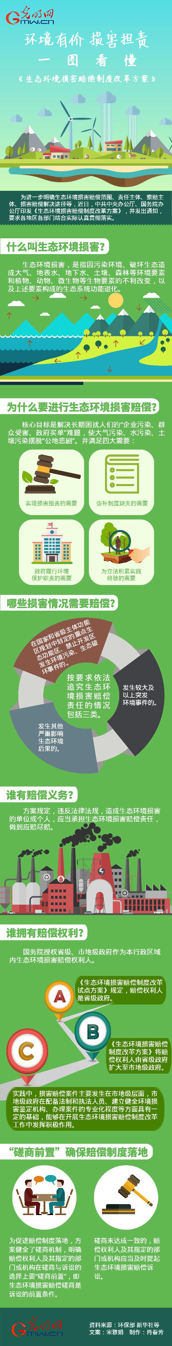环境有价 损害担责,一图看懂《生态环境损害赔偿制度改革方案》
