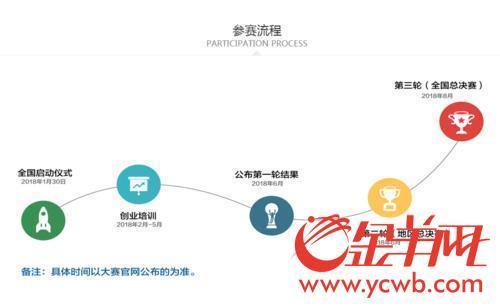 广州青年创业者,这里有一份百万奖金等你来拿!