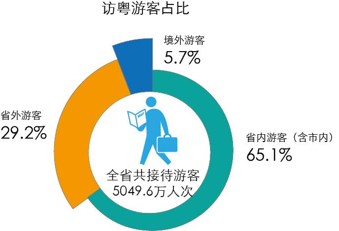 国庆黄金周 广东旅游接待人数和总收入同创历史