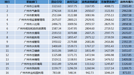 2019年1 -2月政务微信影响力y指数排行榜