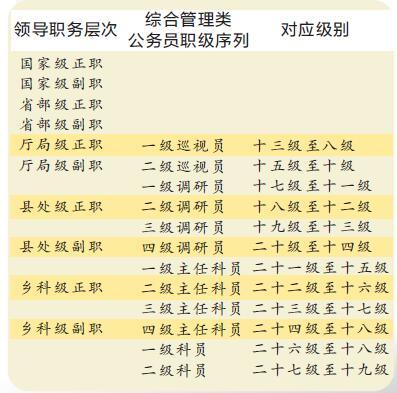 国家公务员调任转任_职务与职级6月起并行 公务员以后可按职级晋升