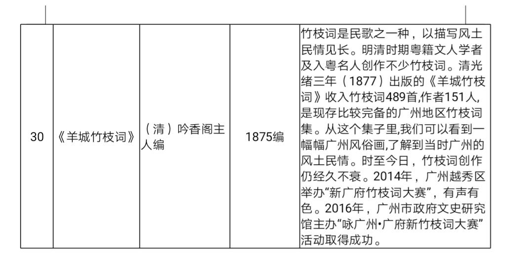 """""""广州30部历代经典名著""""评选结果出炉 您看过"""