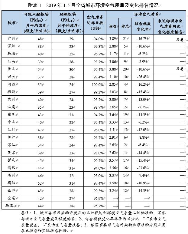 前5月广东空气质量最好的城市出