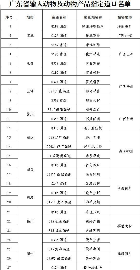9月起动物及动物产品将由指定道口运入广东