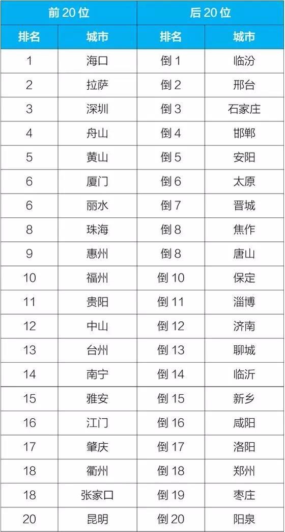 全国前8月空气质量排名前20城 广东占6个