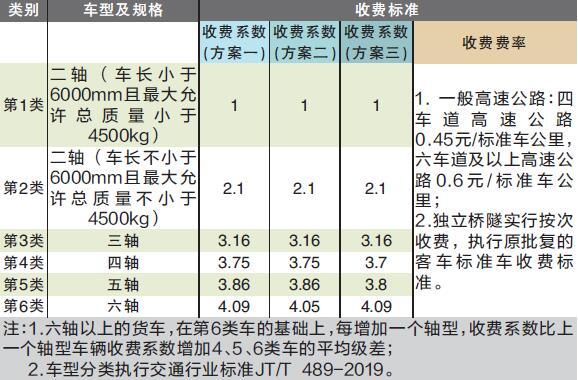 广东取消高速省界收费站 货车计费将调整按轴收费