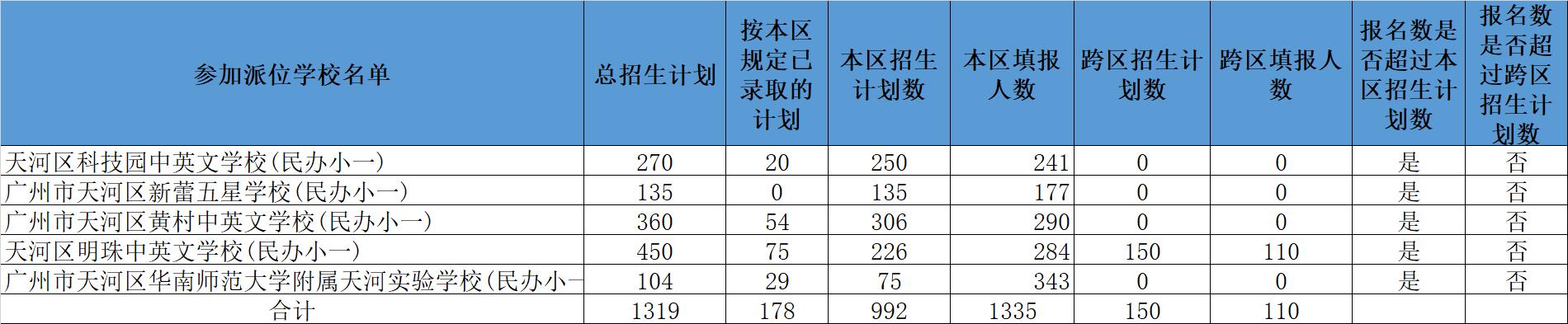 电脑2021年广州天河区民办小学电脑派位结果在哪查询?