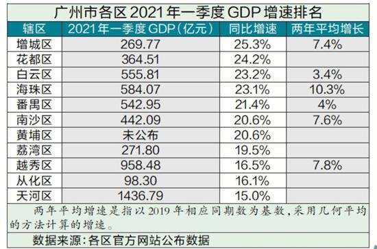 广州gdp排名_广州11区一季度GDP出炉:天河总量继续领跑