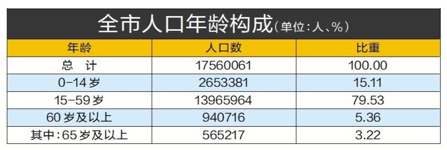 深圳人才引进政策效果显著   28.8%常住人口有大学文化