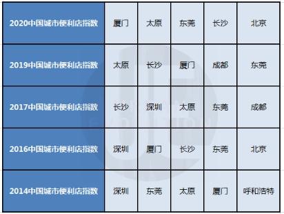 """广东便利店与支付宝共同推出便利店数字经营的""""山西套装"""""""